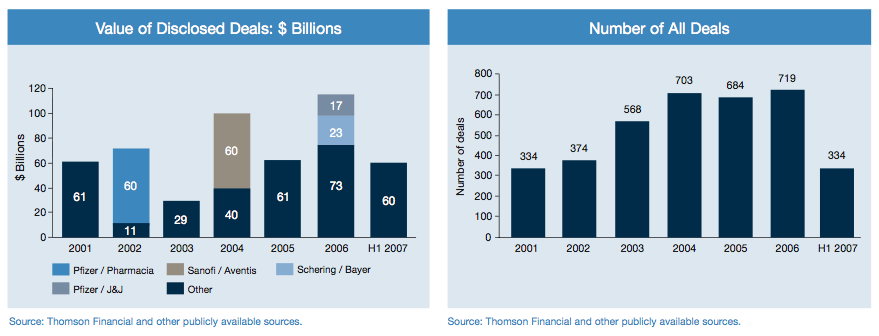 Figure 4: Future Outlook - Value and Number of Deals