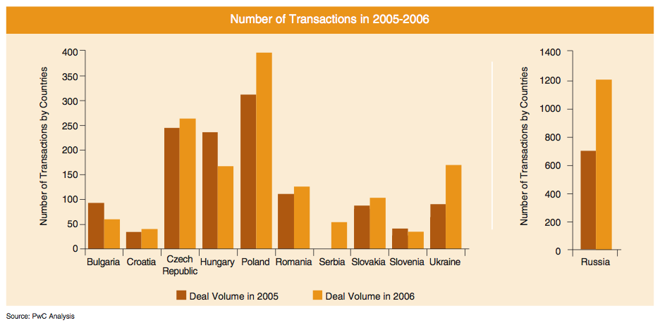 Figure 4: Number of Transactions in 2005-2006