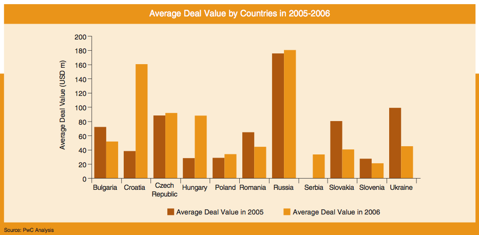 Figure 5: Average Deal Value by Countries in 2005-2006