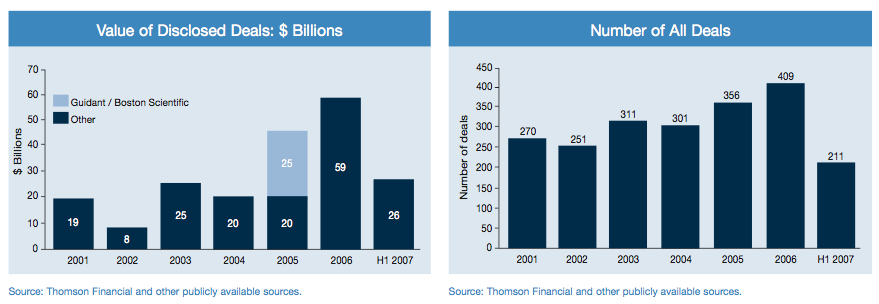 Figure 7: Medical Devices and Diagnostics Value and Number of Deals 2006-2007
