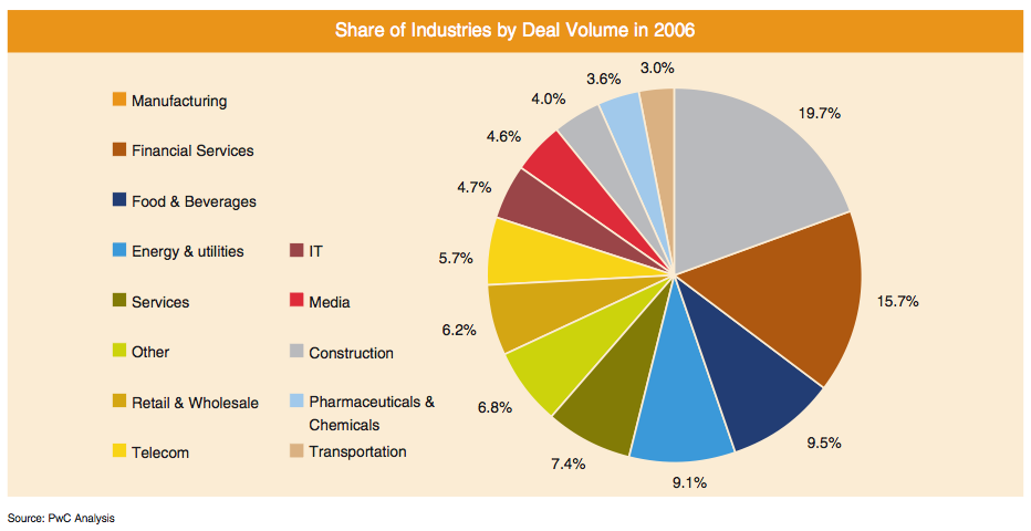 Figure 7: Share of Industries by Deal Volume in 2006