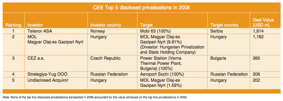 Figure 9: CEE Top 5 disclosed privatisations in 2006