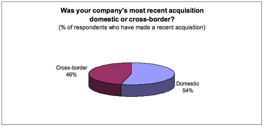 Figure 1: Was your company's most recent acquisition domestic or cross-border?