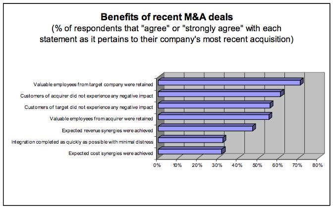 Figure 3: Benefits of recent M&A deals