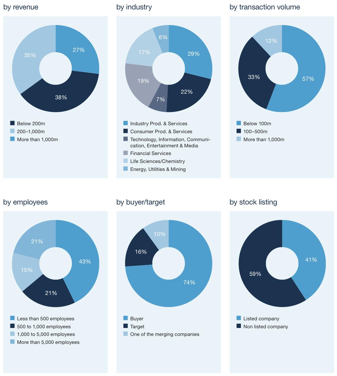 Image 1: Appendix – participants profiles