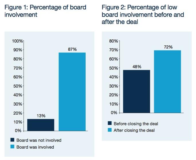 Figure 1-2: Percentage of board involvement