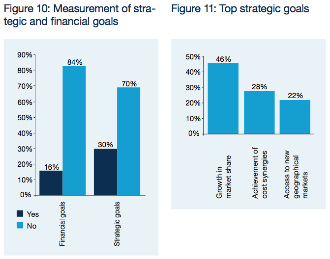 Figure 10-11: Measurement of strategic and financial goals