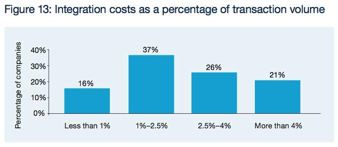 Figure 13: Integration costs as a percentage of transaction volume