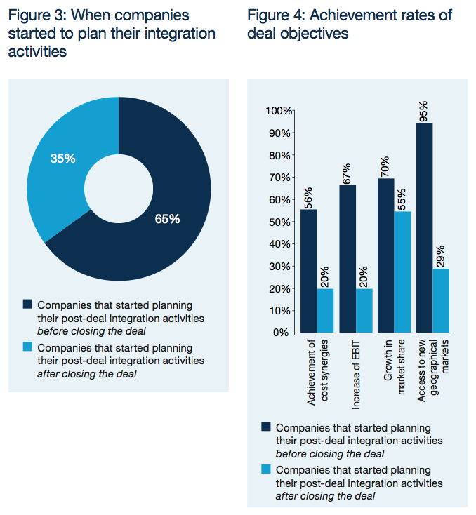 Figure 3-4: Early planning of integration activities is critical
