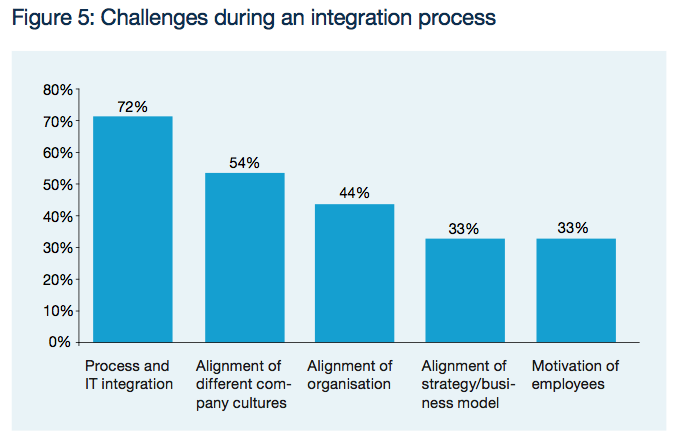 Figure 5: Challenges during an integration process