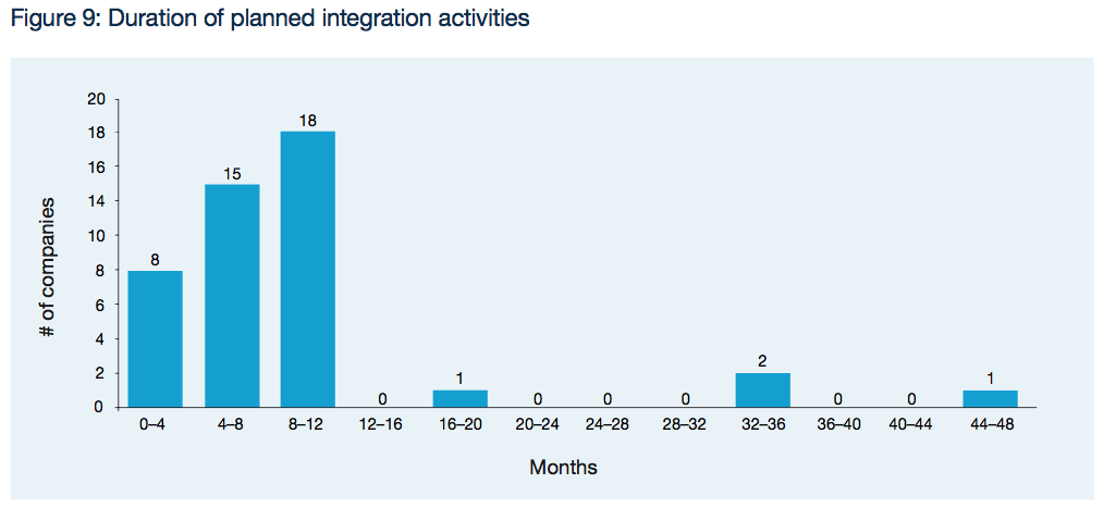 Figure 9: Duration of planned integration activities