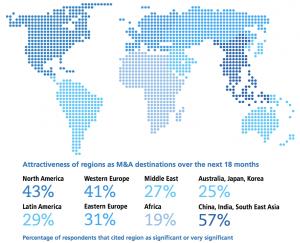 Figure 1 Attractiveness of regions as M&A destinations