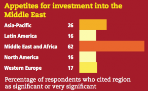 Figure 10 Appetites for investment into the Middle East