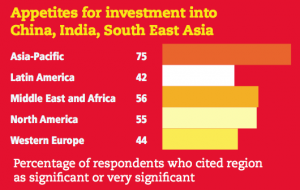 Figure 11 Appetites for investment into China, India, South East Asia