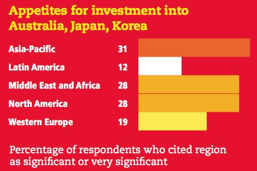 Figure 12 Appetites for investment into Australia, Japan, Korea