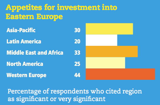Figure 13 Appetites for investment into Eastern Europe