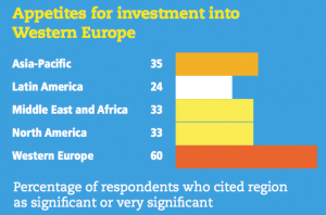 Figure 14 Appetites for investment into Western Europe