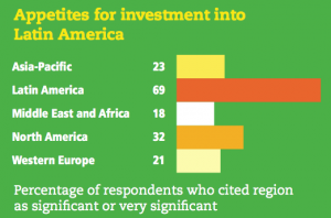 Figure 15 Appetites for investment into Latin America