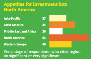 Figure 16 Appetites for investment into North America