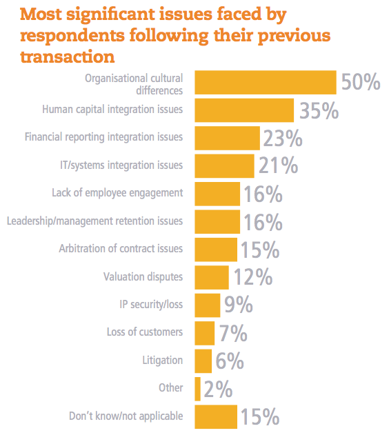 Figure 17 Issues faced by respondents following their previous transaction