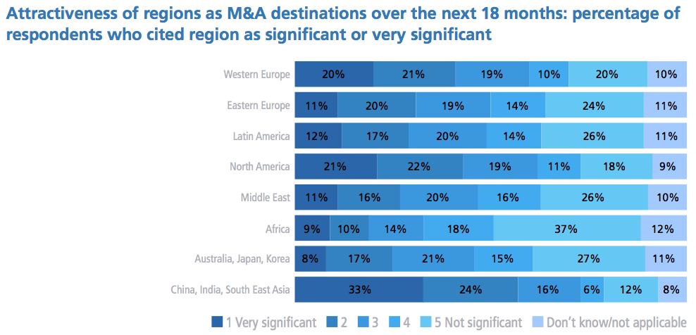 Figure 2 Attractiveness of regions as M&A destinations