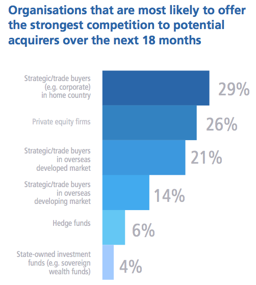 Figure 4 Organisations that are most likely to offer the strongest competition to potential acquirers