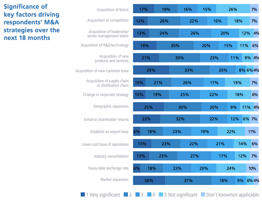 Figure 5 Significance of key factors driving respondents' M&A strategies