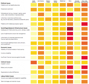 Figure 6 Global heat chart: Risk environment