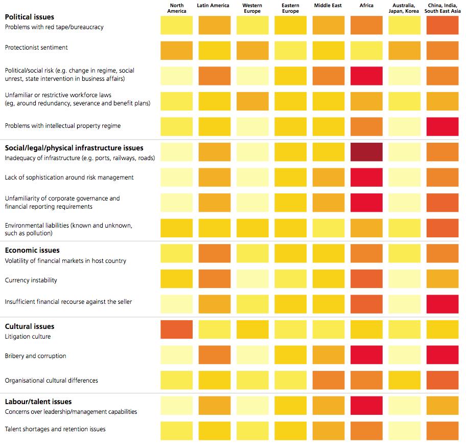 Figure 6 Global heat chart: Risk environment