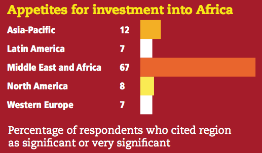 Figure 9 Appetites for investment into Africa