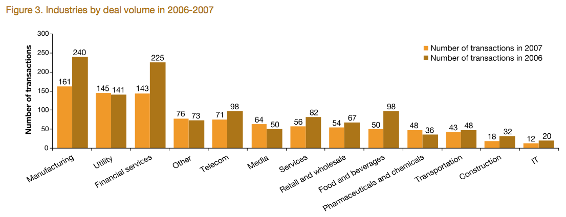 Figure 3: Industries by deal volume in 2006-2007