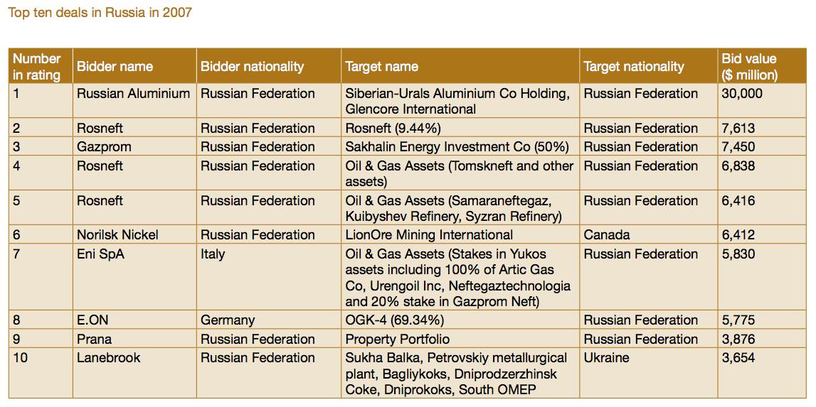 Image 2: Top ten deals in Russia in 2007