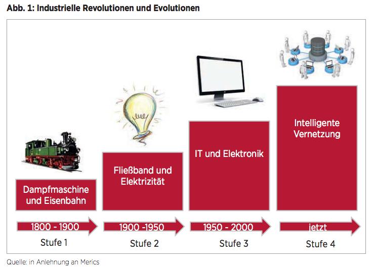 Abb. 1: Industrielle Revolutionen und Evolutionen