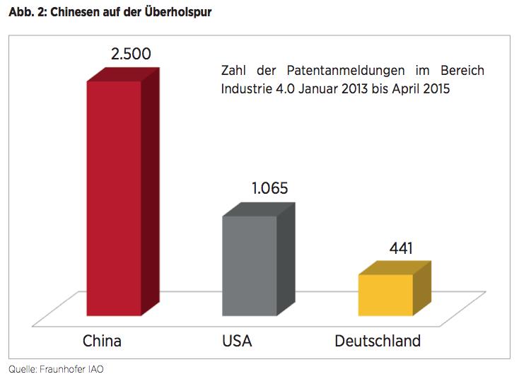 Abb. 2: Chinesen auf der Überholspur