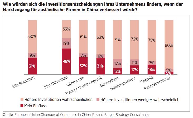 Figure 1 Besserer Marktzugang in China, mehr Investitionen aus Europa