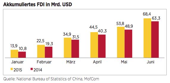 Figure 2 FDI in China auf Rekordkurs