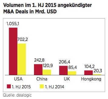 Figure 4 Volumen im 1. HJ 2015 angekündigter M&A Deals