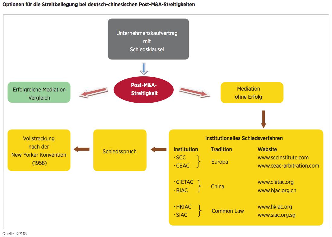 Figure 8 Optionen für die Streitbeilegung bei deutsch-chinesischen Post-M&A-Streitigkeiten