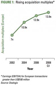 Figure 1 Rising acquisition multiples