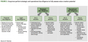 Figure 2 Acquirers perform strategic and operational due diligence