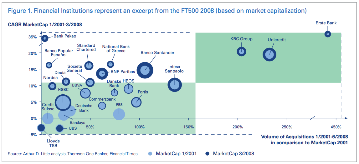 Figure 1 Financial Institutions represent an excerpt from the FT500 2008