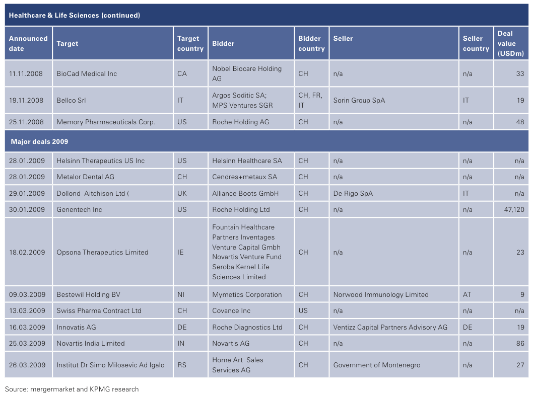 Figure 12: List of 2008 Swiss M&A Transactions