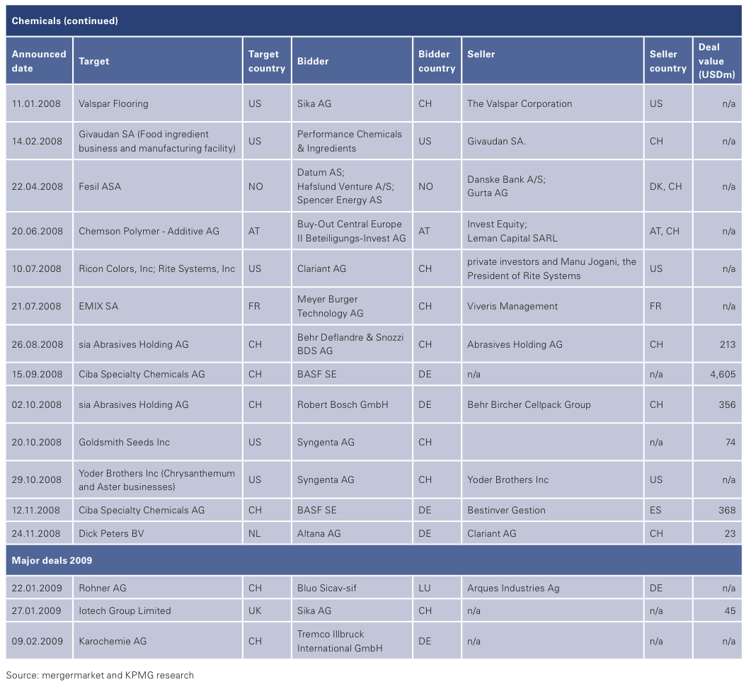 Figure 13: List of 2008 Swiss M&A Transactions