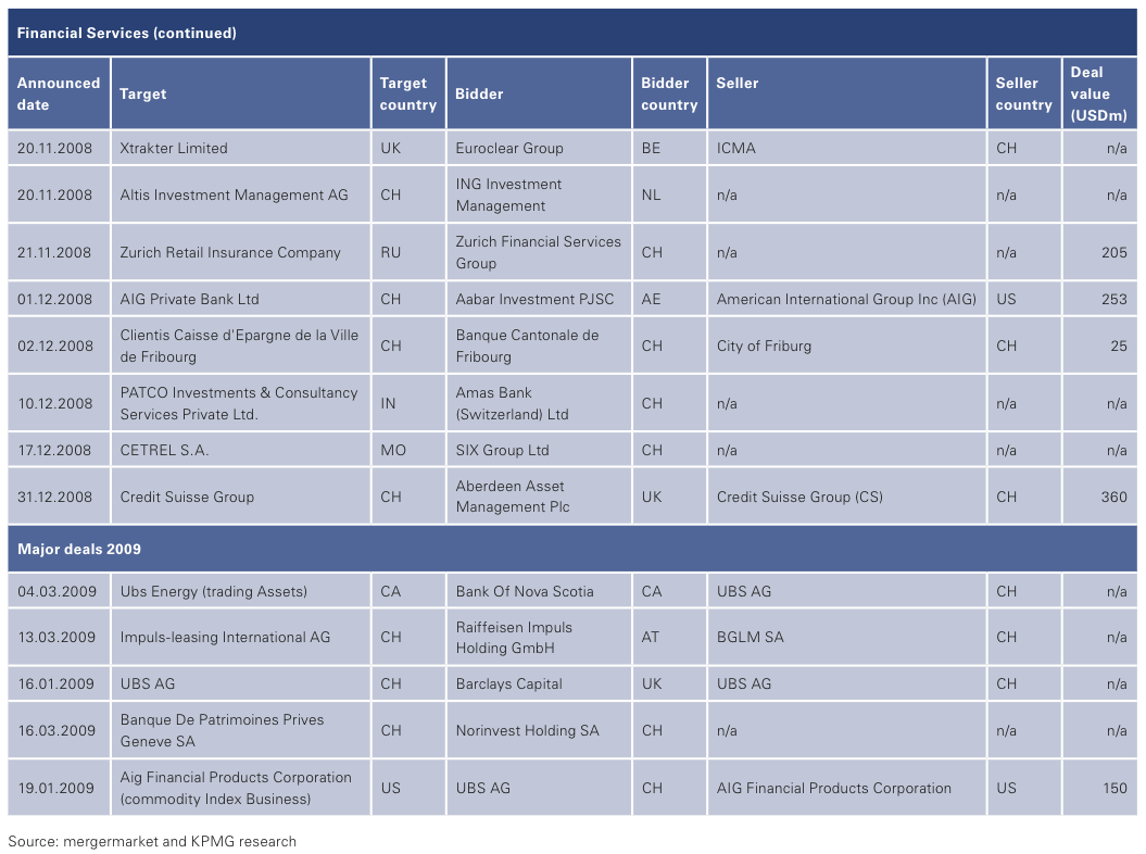 Figure 16: List of 2008 Swiss M&A Transactions