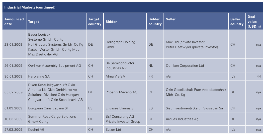 Figure 20: List of 2008 Swiss M&A Transactions