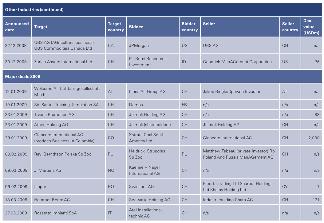 Figure 30: List of 2008 Swiss M&A Transactions