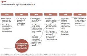 Figure 1 Timeline of major logistics M&A in China