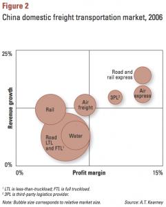 Figure 2 China domestic freight transportation market, 2006