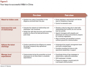 Figure 5 Four keys to successful M&A in China