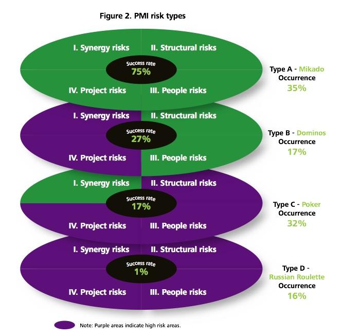 Figure 2: PMI risk types